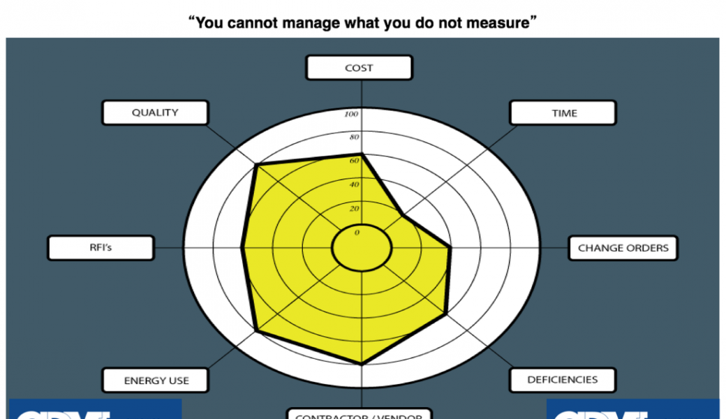 Project Management & Commissioning KPI's – A Way To Measure Quality?