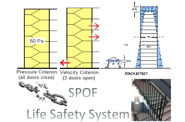 Staircase Pressurization Systems – Life Safety With Single Points Of Failure!