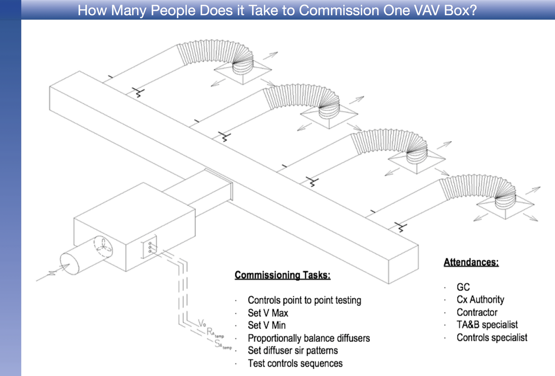 Vav Box Control Diagram Trusted Wiring For Calibration Trust But Verify Building Whisperer