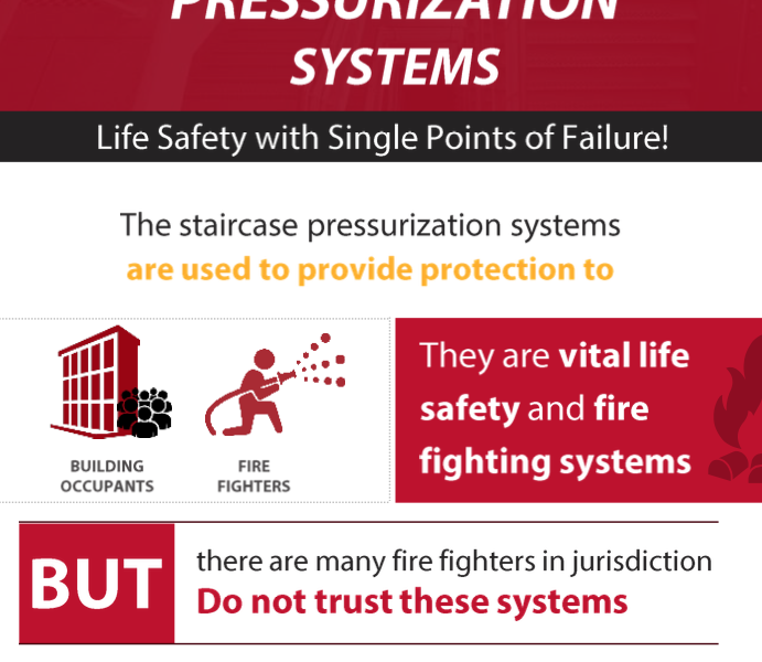 Staricase Pressurization Systems – Who Wants It?