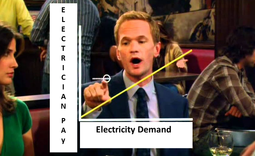 1.5 Deg C = Electricians