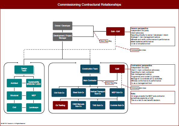 Commissioning Contractual Relationships Chart