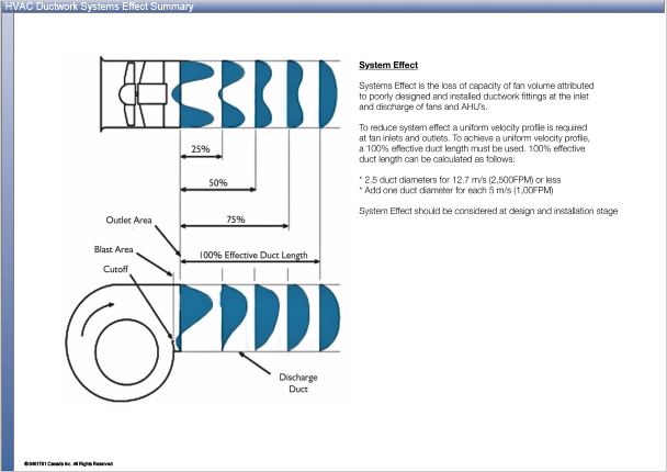HVAC Ductwork Systems Effect Summary