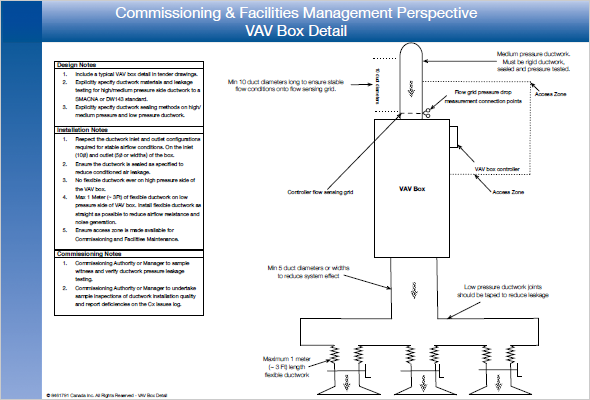 Commissioning & Facilities Management Perspective – VAV Box Detail