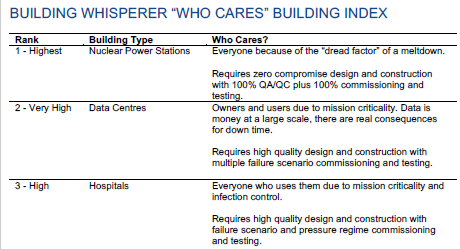 """Who Cares"" Building Index"